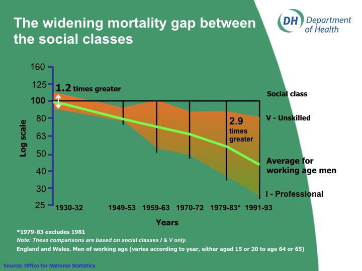 social class health inequalities