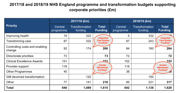 NHSE ICS Transformation Funding